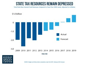 wa tax resources