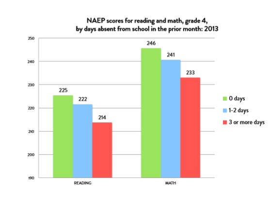 "National results.  A score of 208 in fourth-grade reading is considered ""basic."" At 238, students are rated ""proficient."" In math, the basic rate is 214, and proficient is 249. Courtesy: Attendance Works"