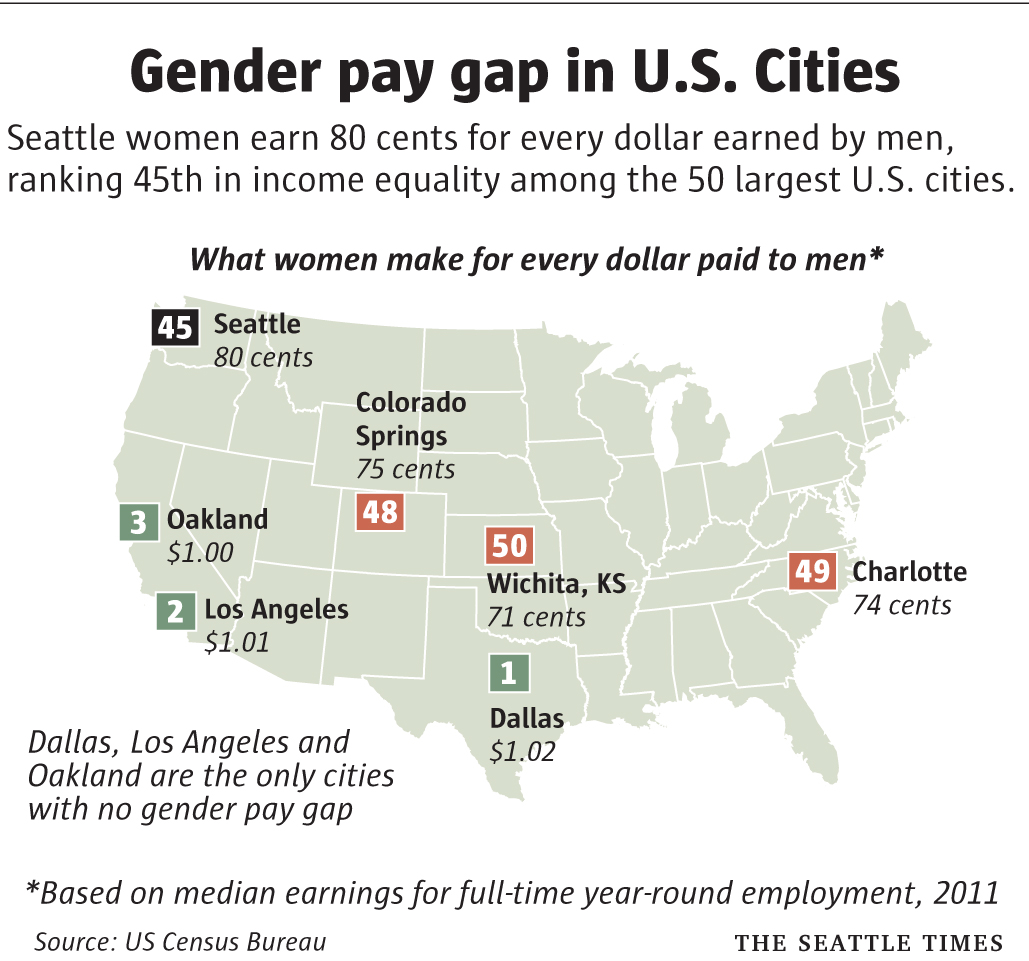 Gender Pay Gap Not Every City Has Seattles Problem FYI Guy - Us wage gap map