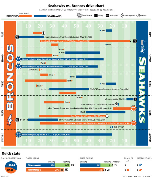 Seahawks-Broncos-full-drivechart